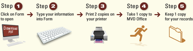 Step 1 - 5 on forms process